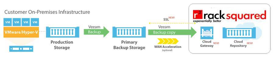 Racksquared Data Centers | Backup Solutions