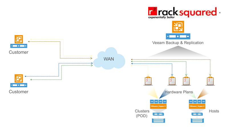 Veeam Cloud Connect DRaaS